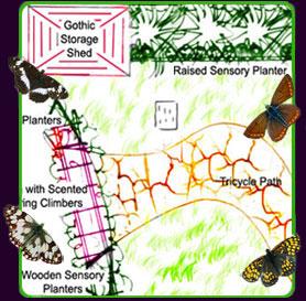 Sensory Gardens In School Playground Design