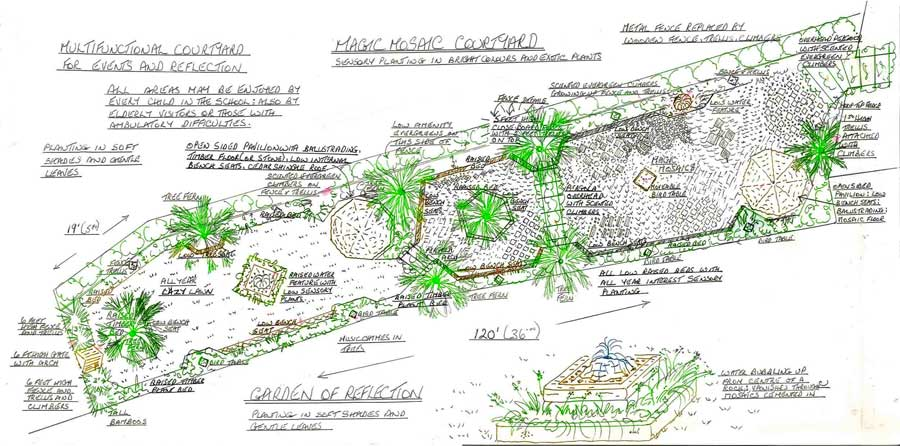 Garden Design School Markcastroco